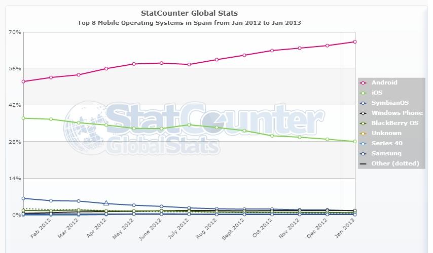 Estadístiques sistema opertiu mòbils 2012